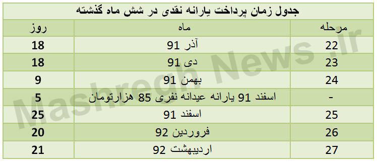 زمان پرداخت یارانه اسفند1395 جدول/زمان پرداخت یارانه در 6 ماه گذشته - اتحاد خبر
