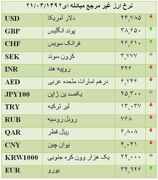 جدول نرخ انواع ارز غیر مرجع مبادله ای