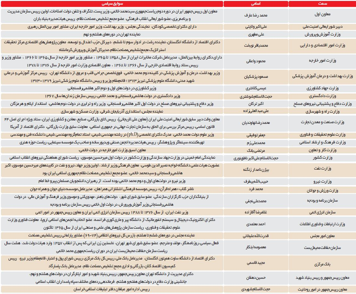 کابینه دکتر روحانی به روایت یک روزنامه اصلاحطلب +جدول