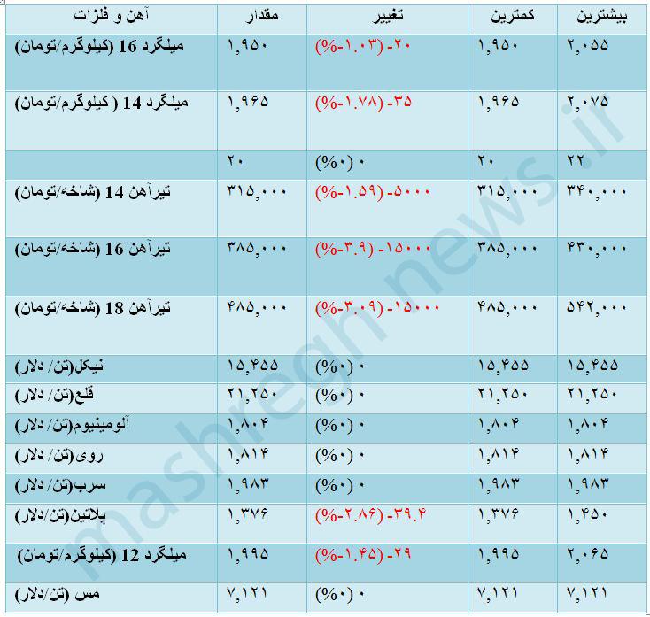 قیمت آنلاین میلگرد ذوب آهن اصفهان