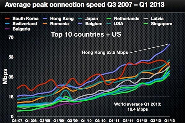 ایران کندترین اینترنت دنیا را دارد