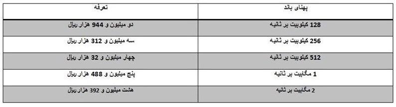 جدول آخرین قیمت وایمکس