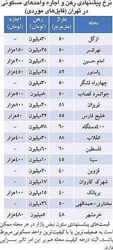 خرید اپارتمان با صد میلیون در تهران, خرید خانه در تهران تا 150 میلیون, خرید خانه 100 میلیونی, قیمت, خانه, میلیون...