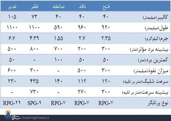 آشنایی با 5 راکت پرکاربرد و ناشناخته ساخت ایران +عکس