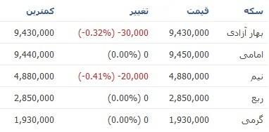 قیمت سکه در چهارمین روز کاری سال جدید