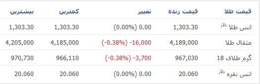 قیمت طلا و سکه تا ظهر امروز+جدول