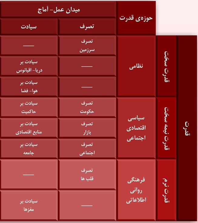 جنگ نرم چریکی از منظر امام خامنهای // در حال ویرایش