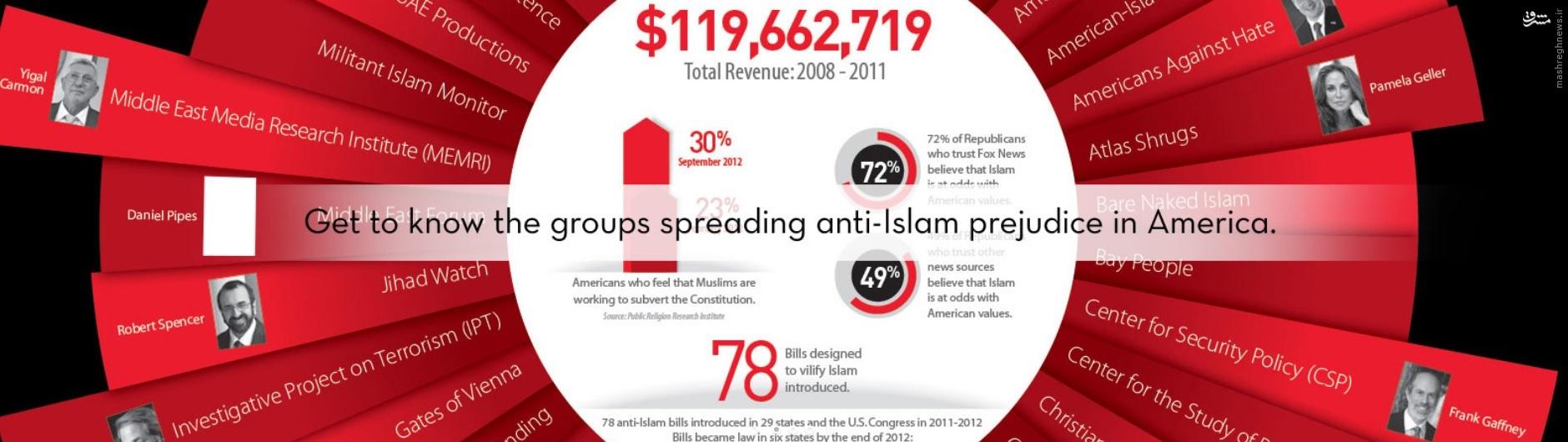فهرست فعالان و نهادهای اسلامهراسی در آمریکا