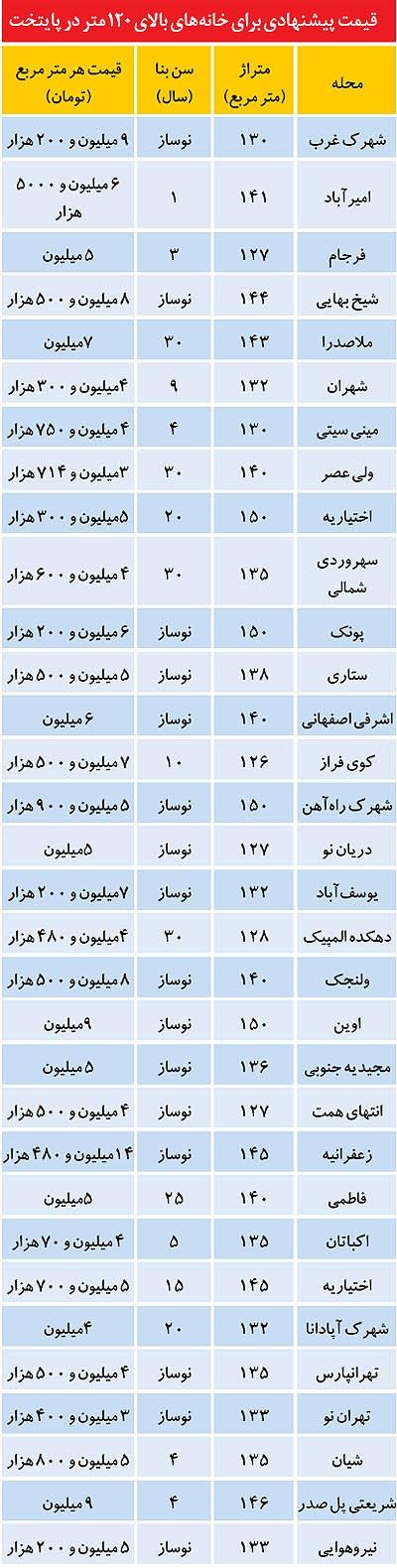 جدول+ قیمت آپارتمانهای متراژ بزرگ در تهران