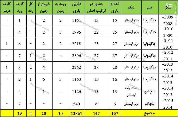 دو بازیکن با کیفیت در تیررس پرسپولیس/ سیم خاردار عراقی یا مدافع فلسطینی +جدول
