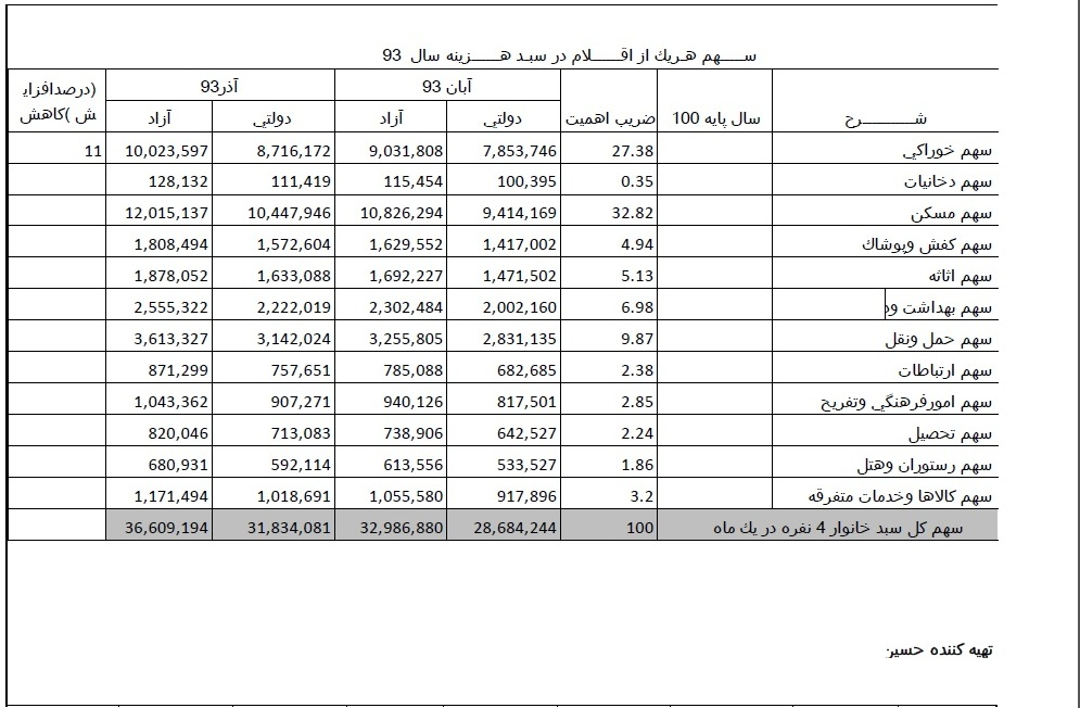 هزینه زندگی خانوار 4 نفره+ جدول