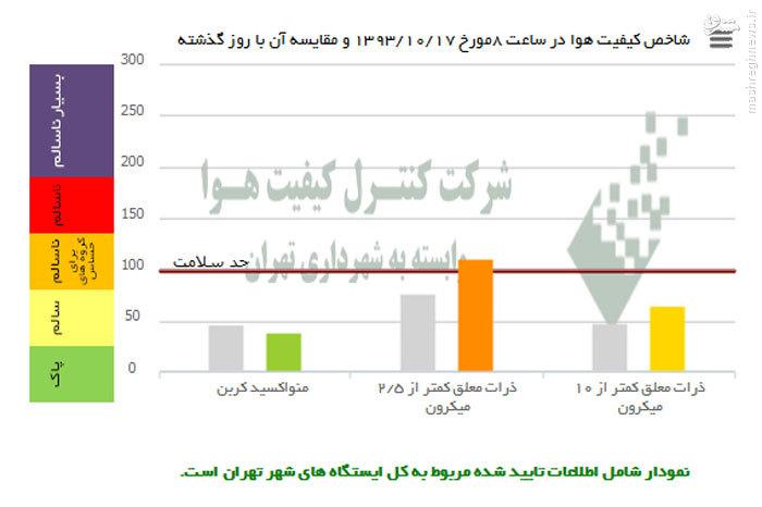 عکس/ پایتخت جای سالمی نیست