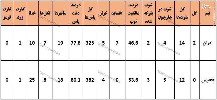 آمار کامل دیدار ایران و بحرین