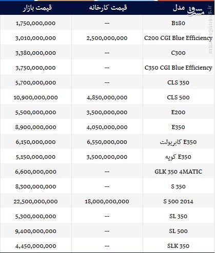 جدول/ با یک میلیارد چه خودرویی بخریم؟