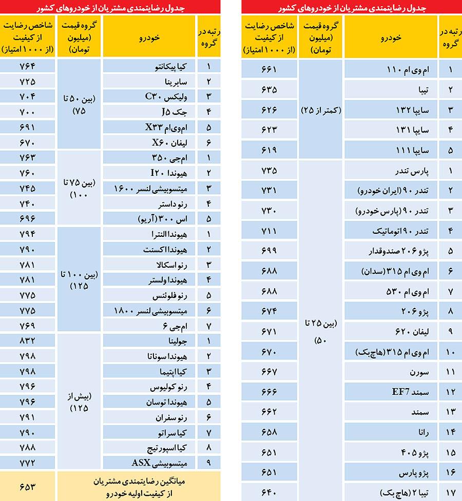 ایرانیان کدام خودروها را میپسندند؟+ جدول