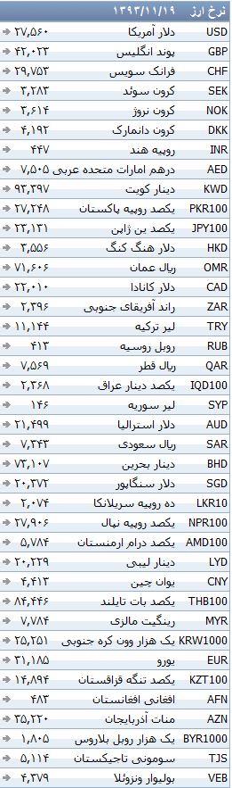 جدول/ ثبات نرخ رسمی ارزها