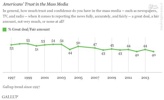 آمریکاییها برای گرفتن اخبار از چه راهی استفاده میکنند؟