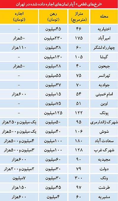 جدول/ قیمت واقعی اجارهبها در تهران