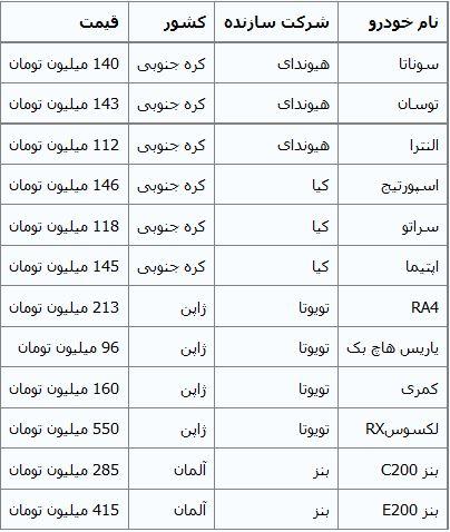 جدول/ جدیدترین قیمت خودروهای وارداتی
