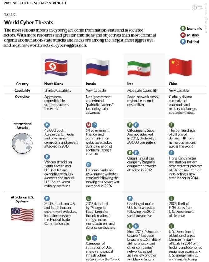 933586 494 شاخص قدرت نظامی آمریکا 2015/ ایران تاثیرگذارترین کشور در منطقه