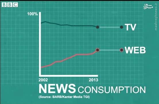 پروژه بیبیسی برای چگونگی نحوه ارائه اخبار در سال 2027// در حال ویرایش