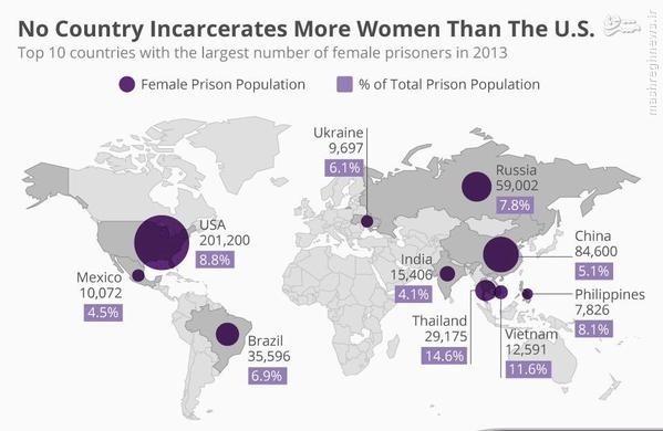 آمریکا، رکورددار تجاوز و زندانی کردن زنان در جهان