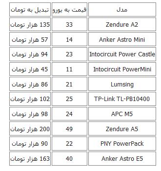 جدول/قیمت انواع شارژر همراه