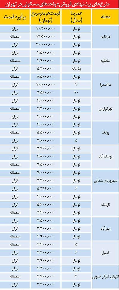 جدول/ سه سطح قیمت مسکن در تهران