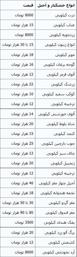 جدول/ قیمت انواع خشکبار و آجیل در بازار