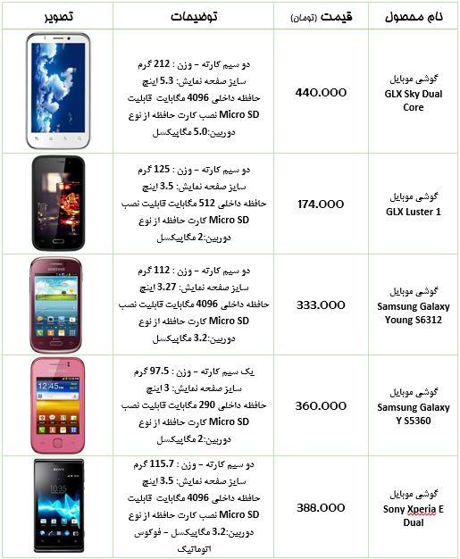 ارزانترین گوشیهای آندرویدی بازار