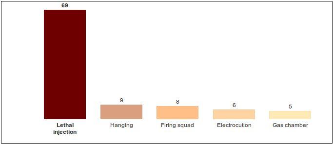 رایج ترین روش اعدام در ایالات متحده