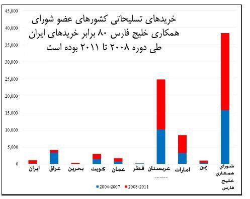 خریدهای نظامی کشورهای عربی 80 برابر ایران است + دانلود // در حال ویرایش