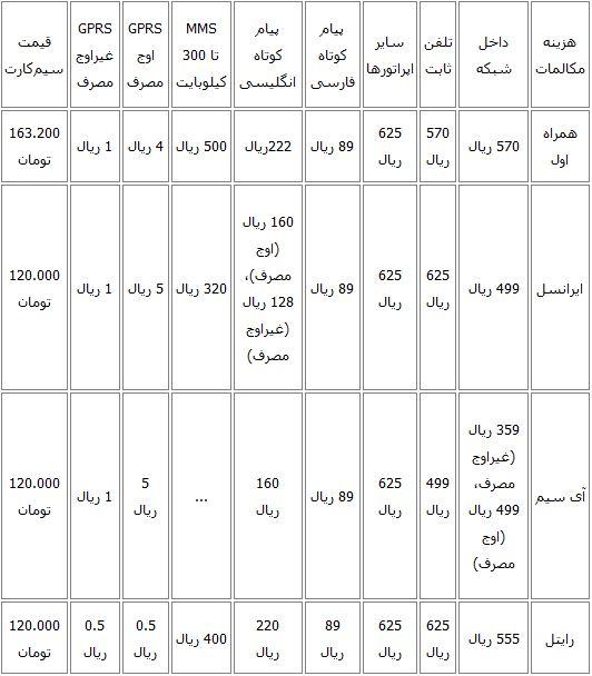 تعرفههای انواع سیمکارت دائمی/جدول