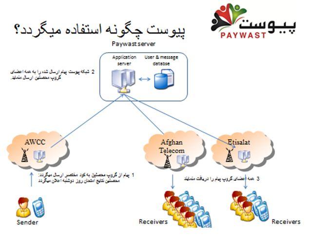 سرمایهگذاری آمریکا برای راه اندازی شبکههای اجتماعی در افغانستان