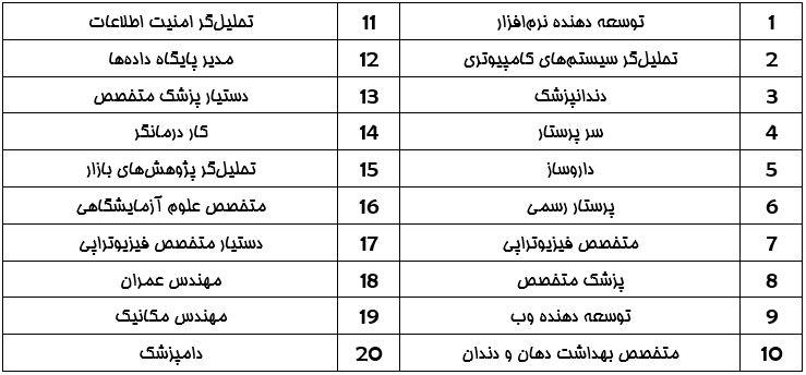 20 شغل پردرآمد دنیا