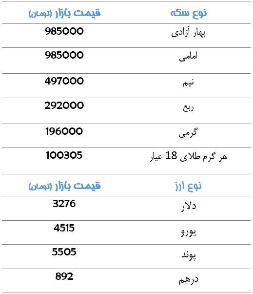 قیمت سکه و دلار + جدول