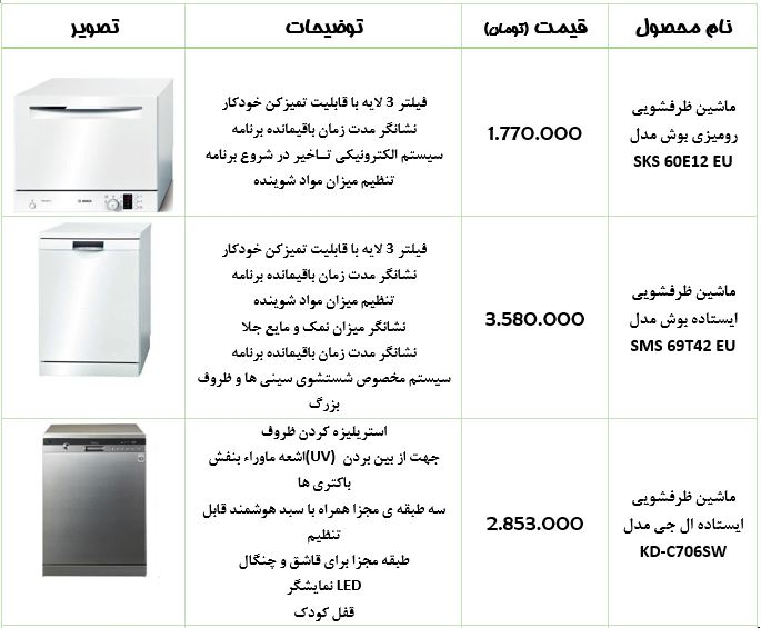 قیمت ماشین طرفشویی