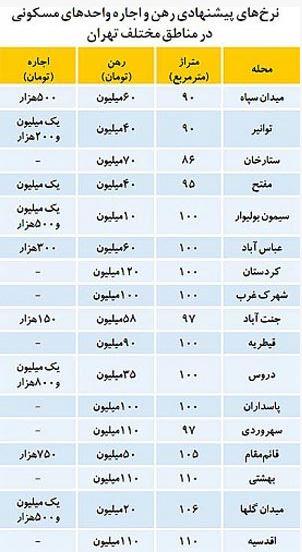 قیمت اجاره مسکن در تهران+جدول