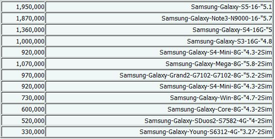 جدیدترین قیمت موبایل + جدول
