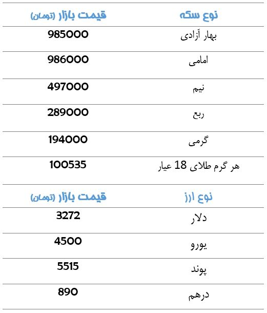 قیمت سکه و ارز در بازار+جدول