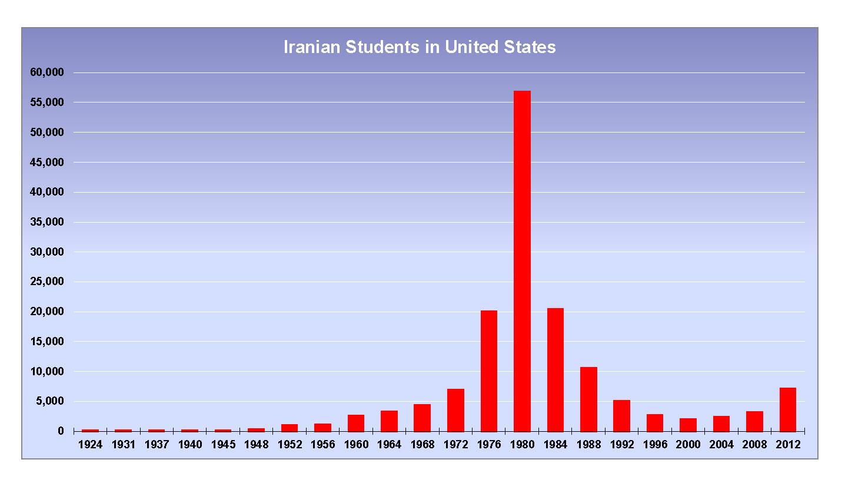 تحصیل کرده های ایرانی در آمریکا، امروز کجا هستند؟