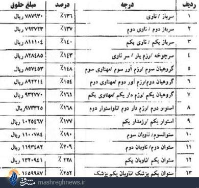 جزئیات افزایش حقوق سربازان در سال 93 +جدول (آماده)