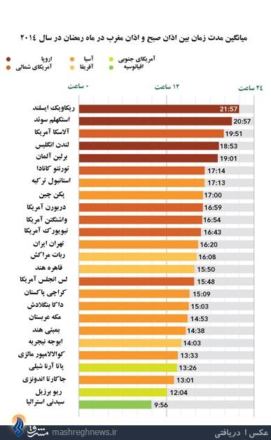 بیشترین زمان روزهداری در کدام کشور است؟+جدول