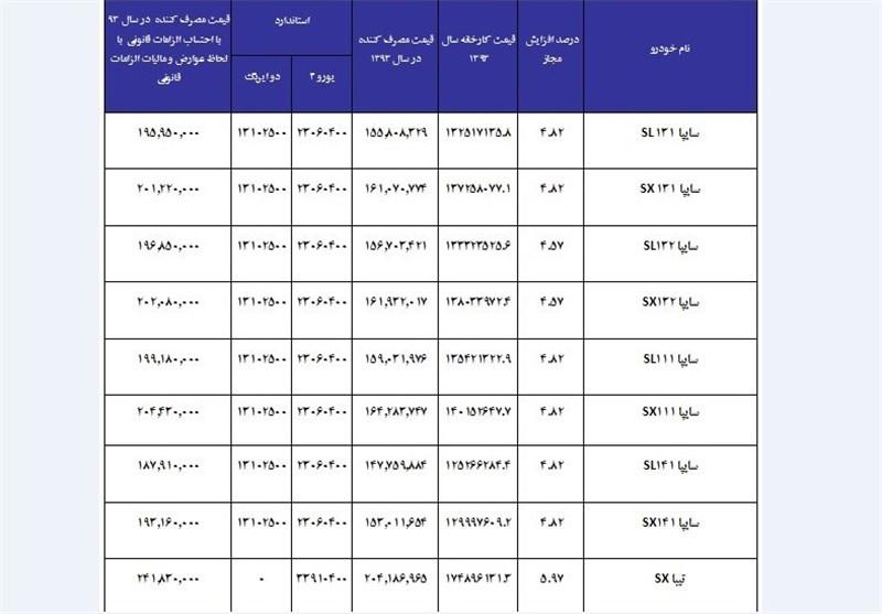 ۱۵شرط اصلاح قرارداد فروش خودرو+جدول