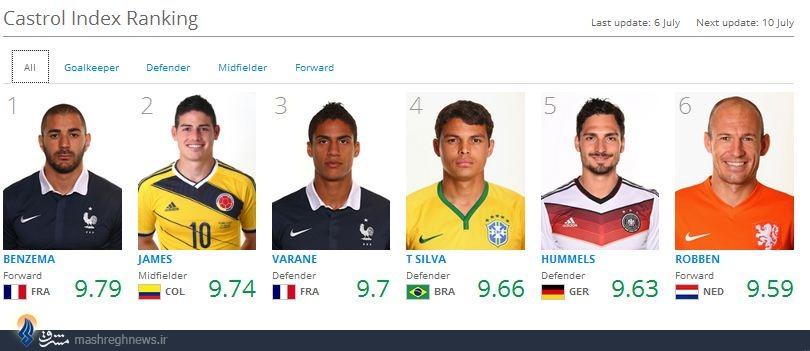 بهترین بازیکن جام جهانی تا پایان مرحله یک چهارم نهایی +عکس