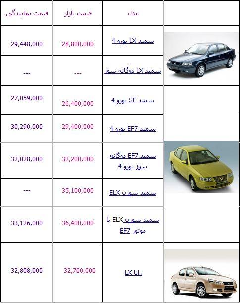 قیمت باتری خودرو ایرانی