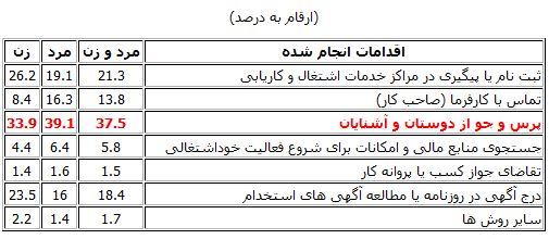 6 روش اصلی جستجوی شغل در ایران