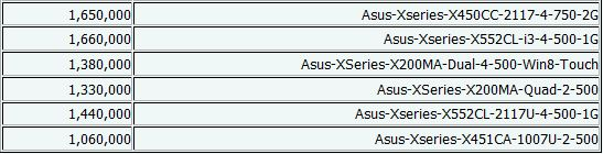جدیدترین قیمتهای لپتاپ+جدول