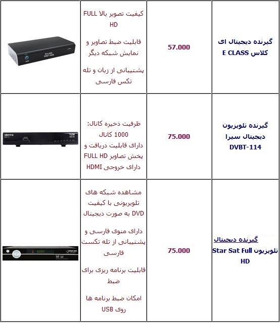 جدیدترین قیمت ضبط ماشین