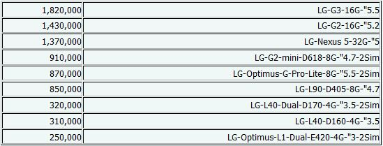 جدیدترین قیمتهای موبایل+جدول